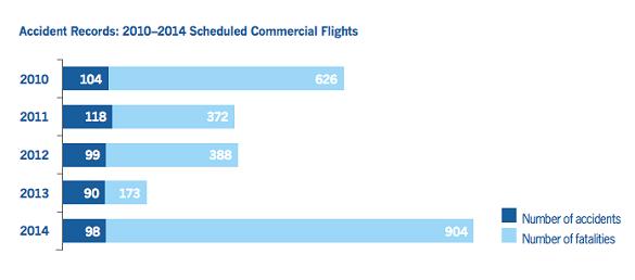 Zašto ćemo i dalje čitati vesti o avionima koji nestaju?