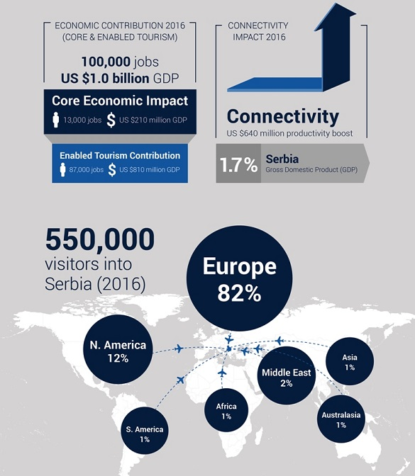 Air Serbia Oxford Economics