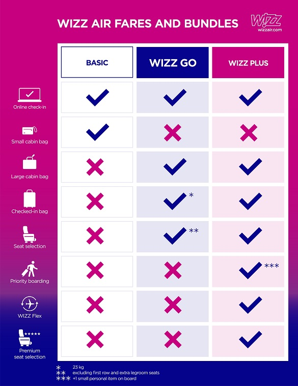 Wizz Air fares and bundles