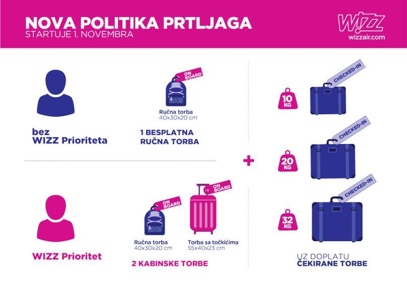 Wizz Air smanjio dimenzije besplatnog ručnog prtljaga